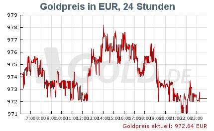 Aktueller Goldpreis in Euro als 24 Stunden Chart