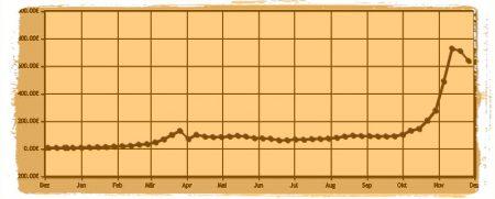 Entwicklung des Bitcoin Kurse in Euro, Dezember 2012 bis Dezember 2013