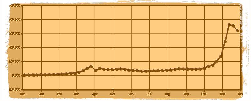 Steile Kursentwicklung der Bitcoin Währung