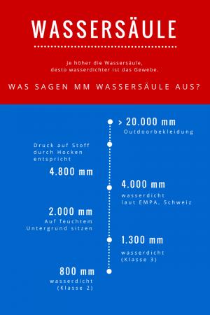 Was sagt die Wassersäule über Wasserdichtigkeit aus?